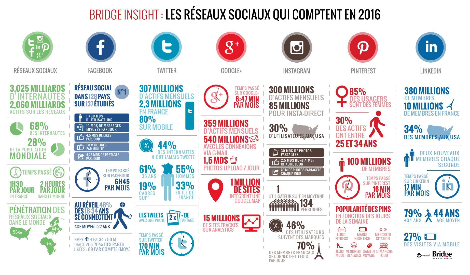 quels-sont-les-principaux-reseaux-sociaux-en-2016